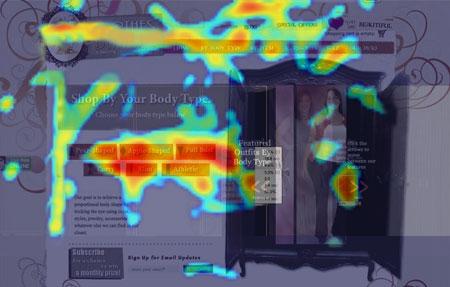 F- pattern Heatmap
