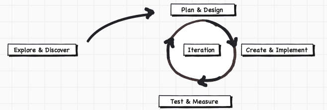 agile marketing process: Explore and Discover, Plan and Design, Create and Implement, Test and Measure
